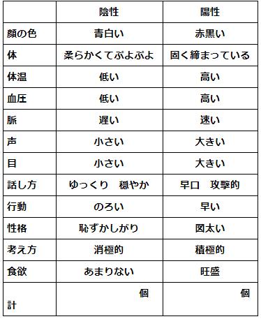 表 改訂版