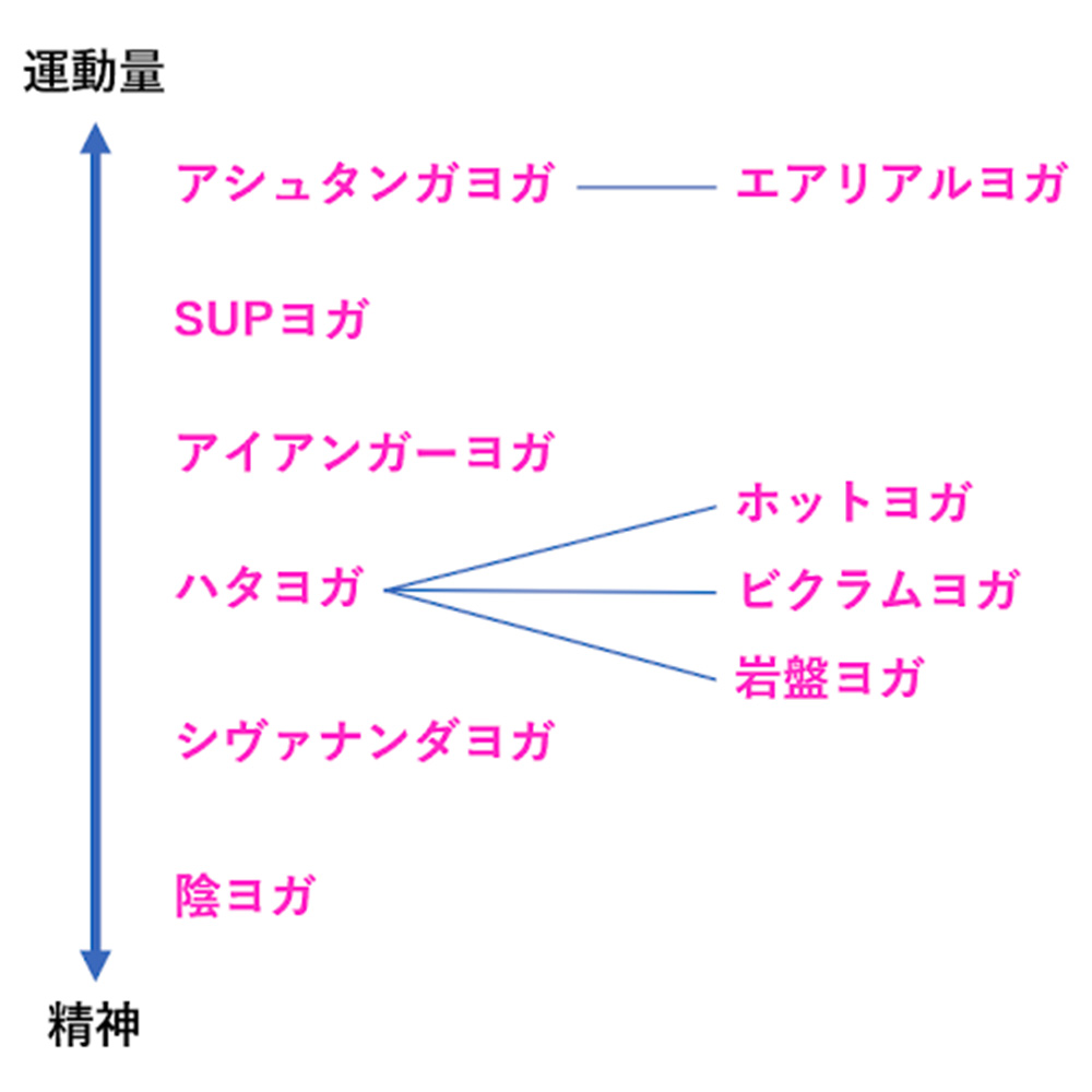 ヨガの種類一覧表