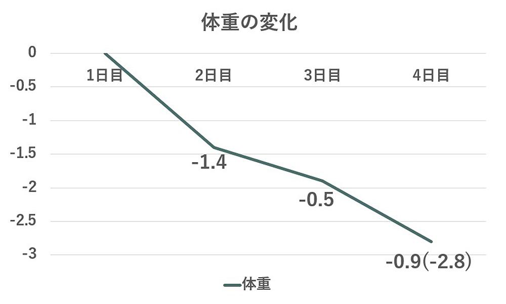 体重増減表