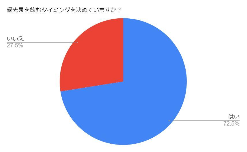 アンケート集計結果のグラフ